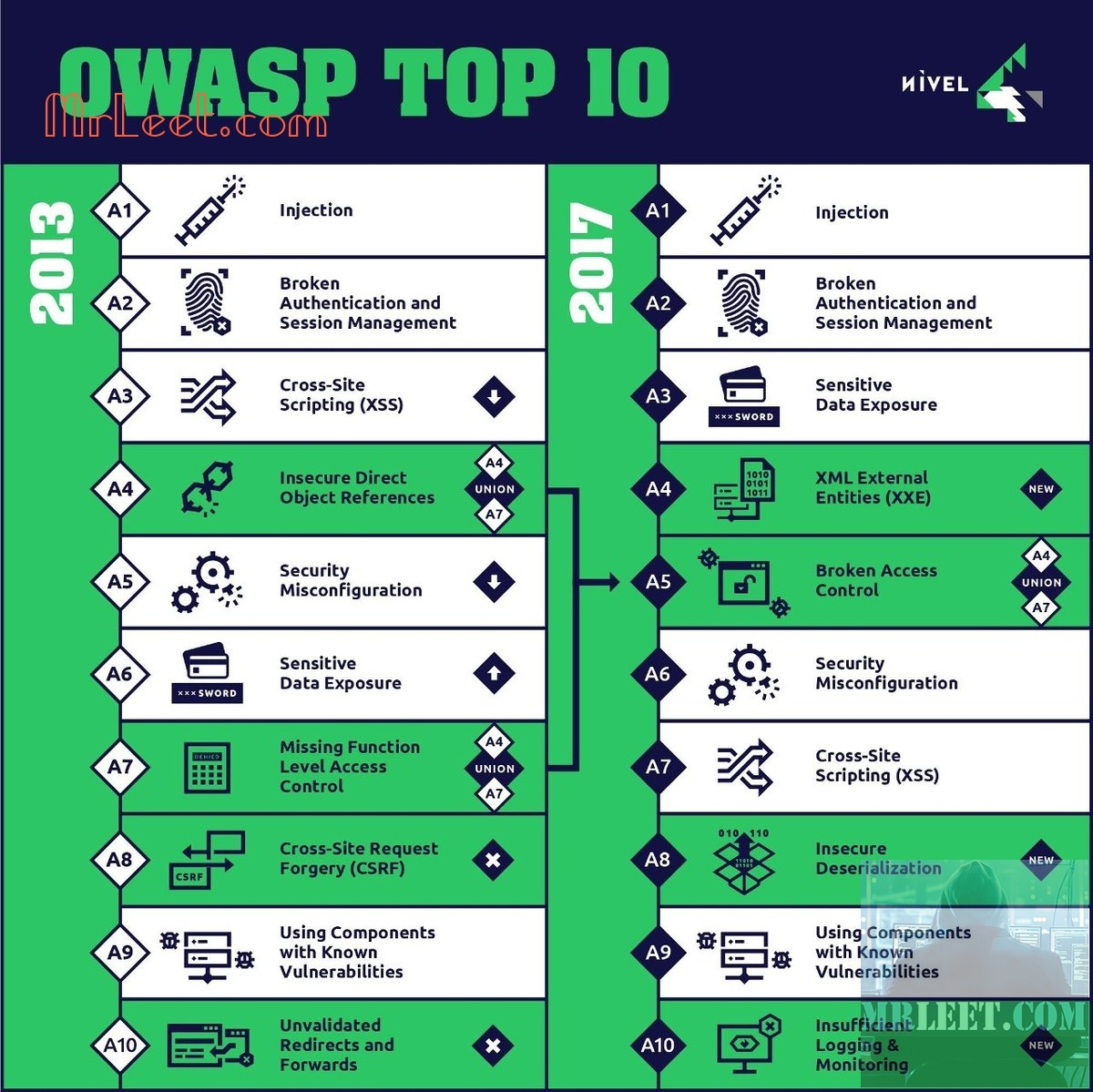 owasp top 10 2013 vs 2017 explained_2
